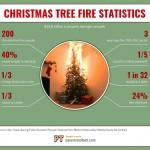 christmas-tree-fire-stats-infographic-plaza