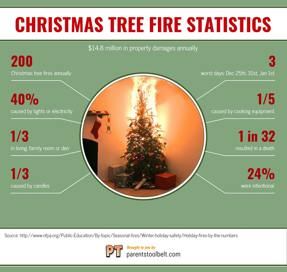christmas-tree-fire-stats-infographic-plaza