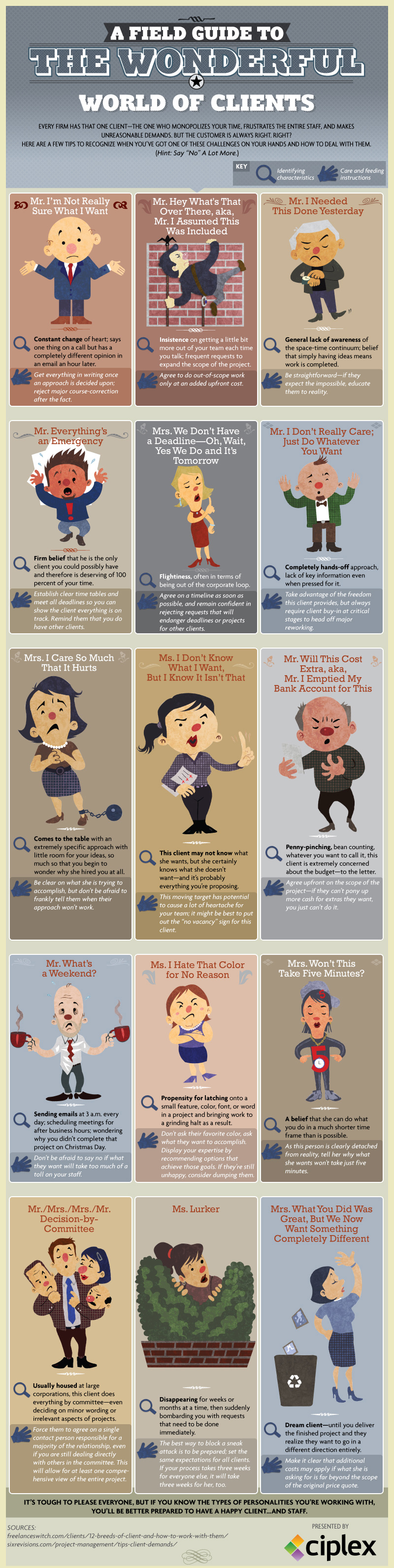 How To Identify and Deal With Different Types Of Clients - 15 Different Types of Clients