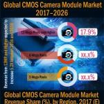 cmos-camera-module-market-infographic-plaza