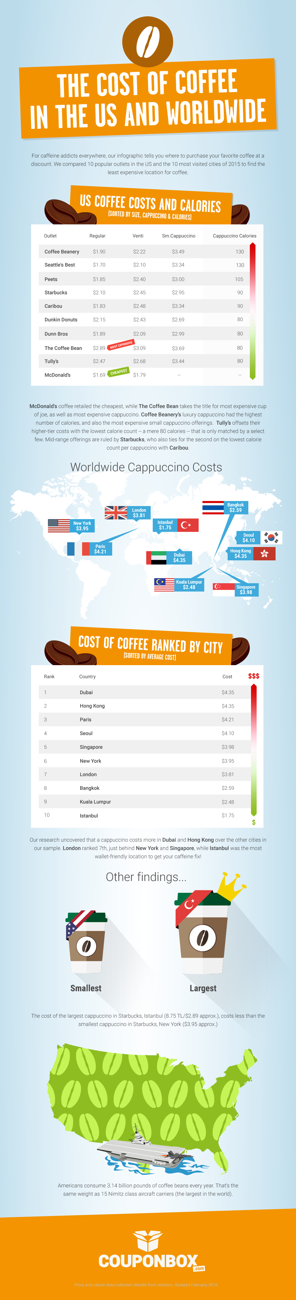 coffee-cost-usa-and-worldwide-infographic-plaza