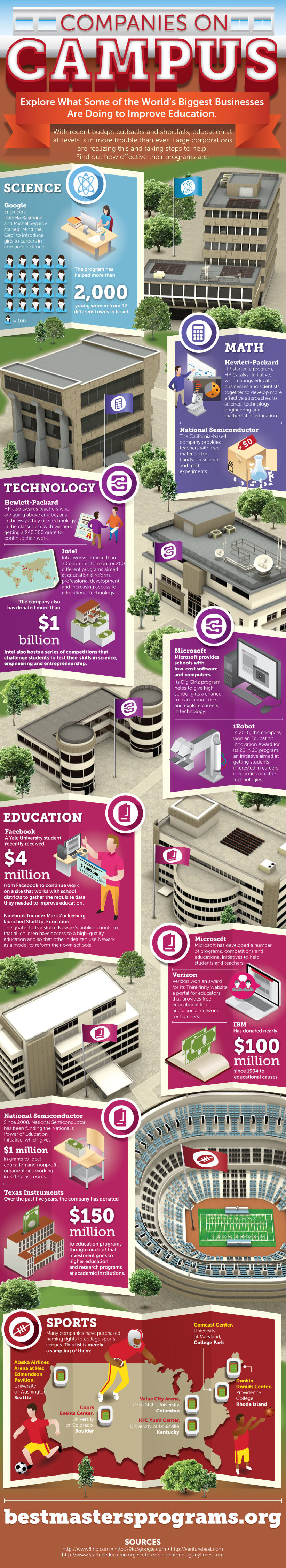 companies-on-campus-infographic