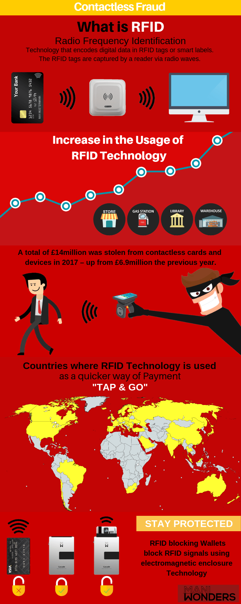 Contactless RFID Fraud And Ways To Stay Protected