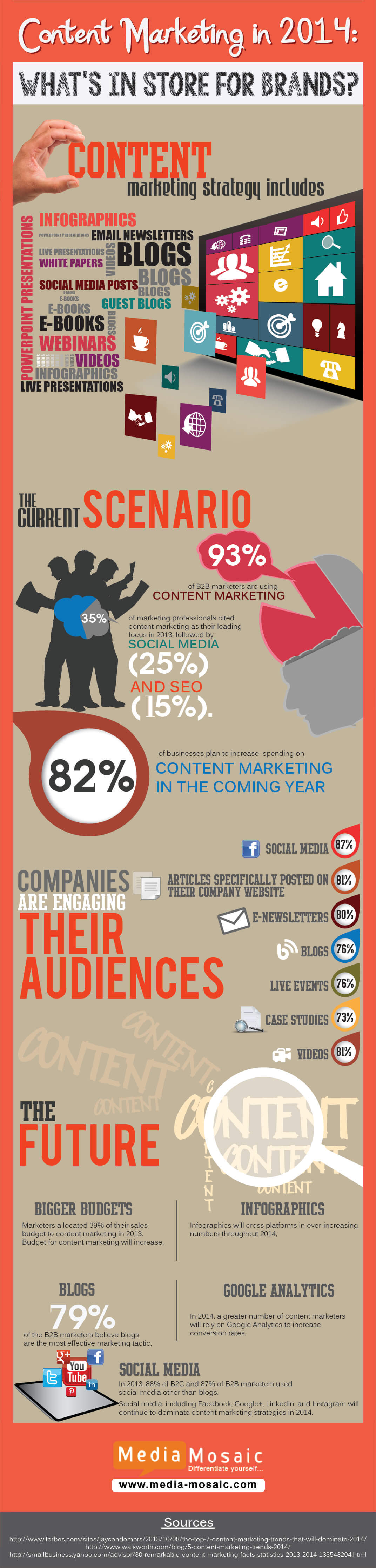 Content Marketing: How it's going to be in 2014?