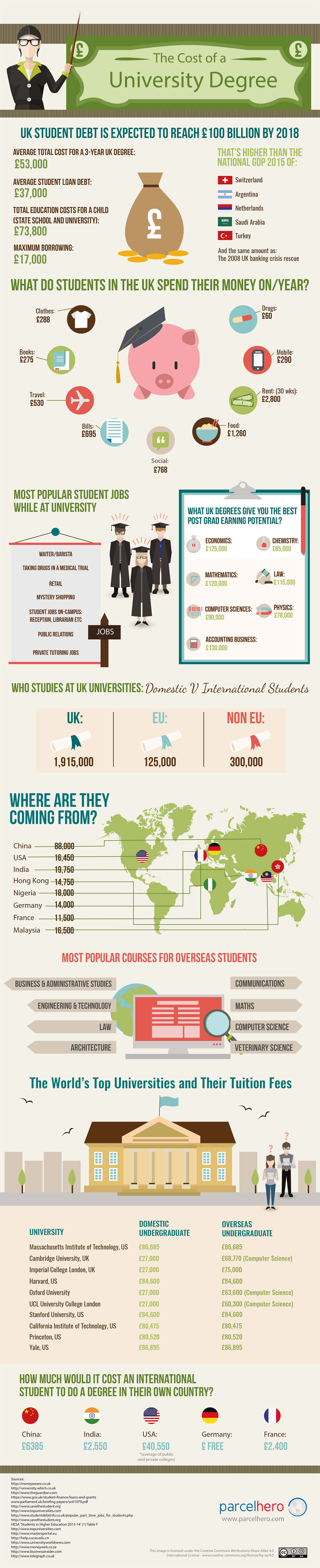 cost-of-a-university-degree-infographic