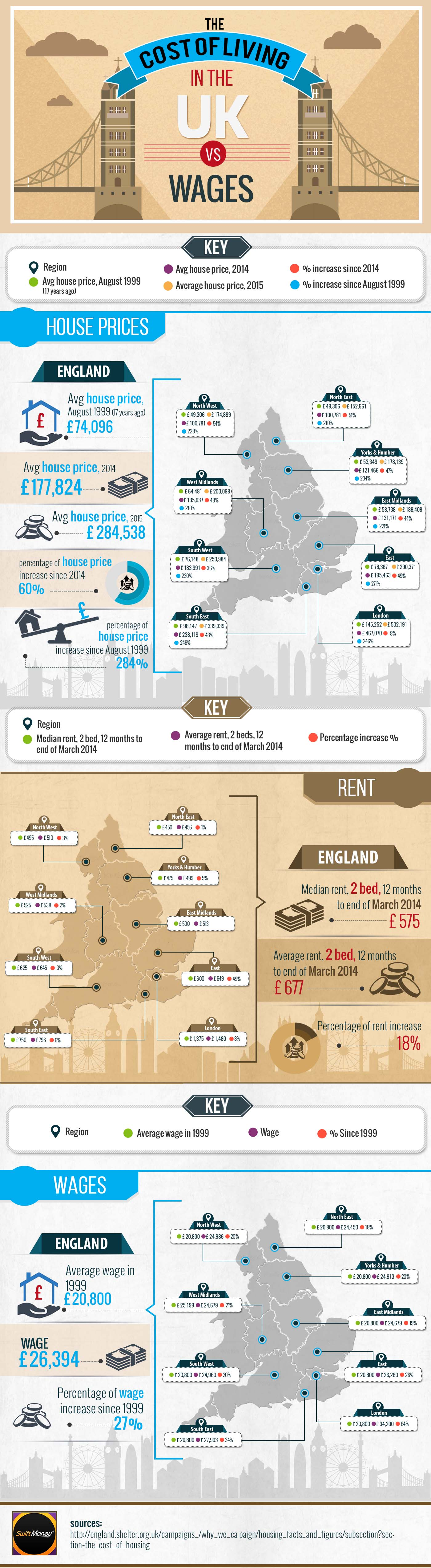 cost-of-living-vs-wages-UK-infographic