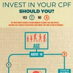 cpf-investment-infographic-plaza