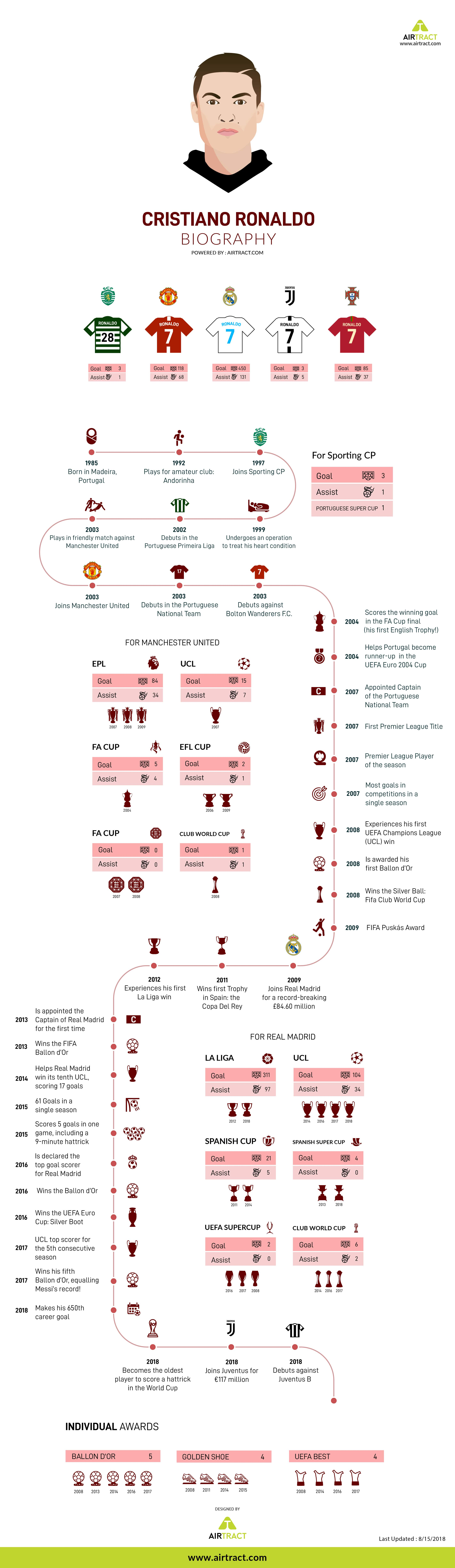 cristiano-ronaldo-bigraphy-timeline-infographic-plaza