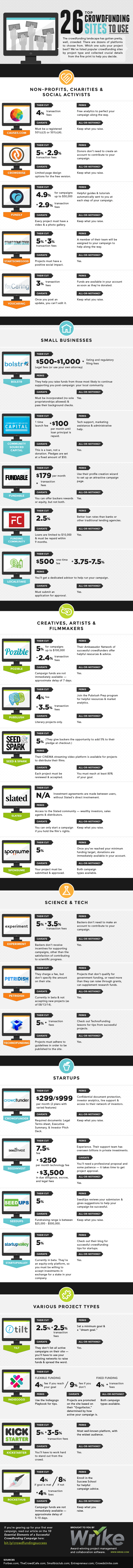 crowdfunding-sites-to-use-infographic-plaza