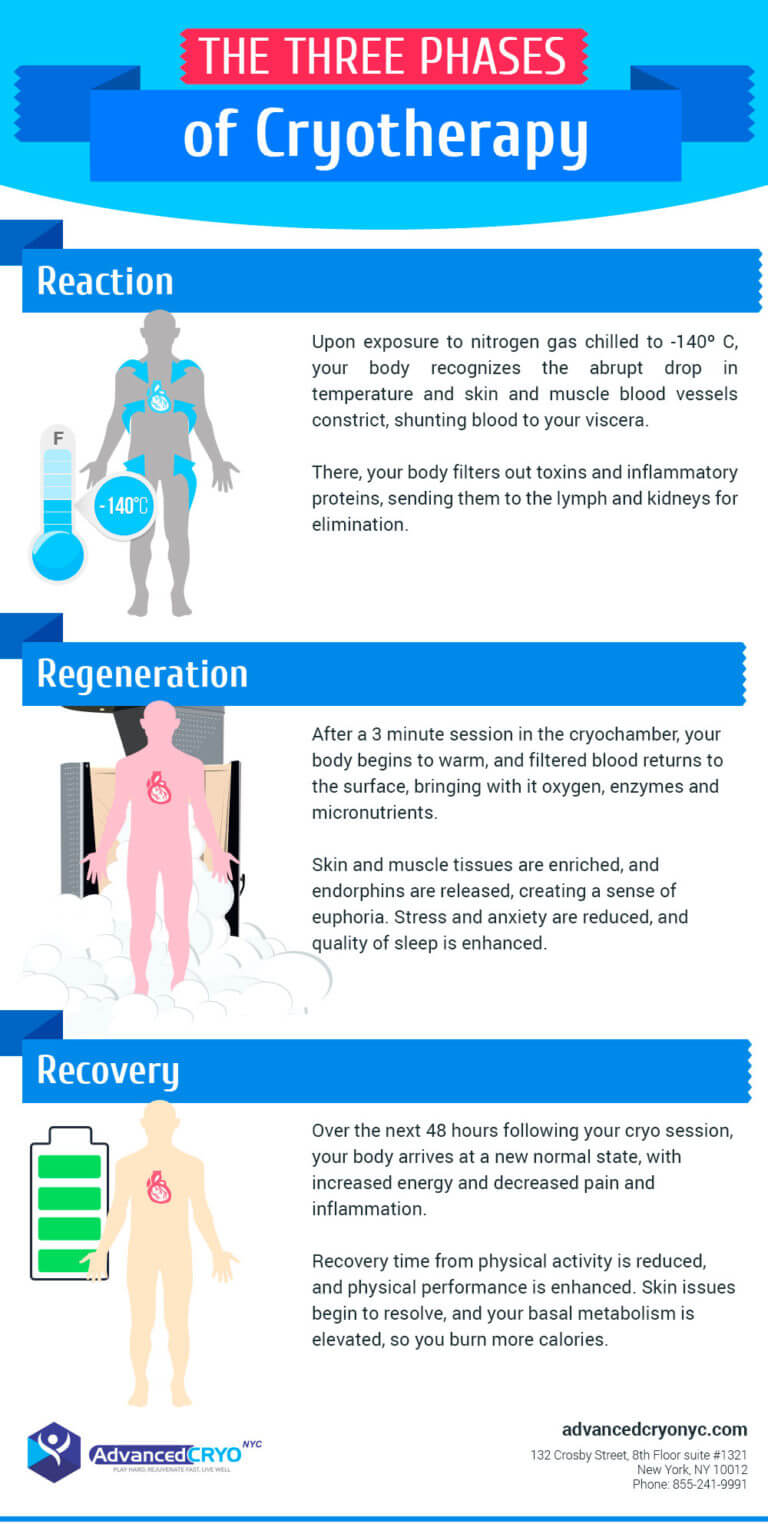 The Three Phases of Cryotherapy