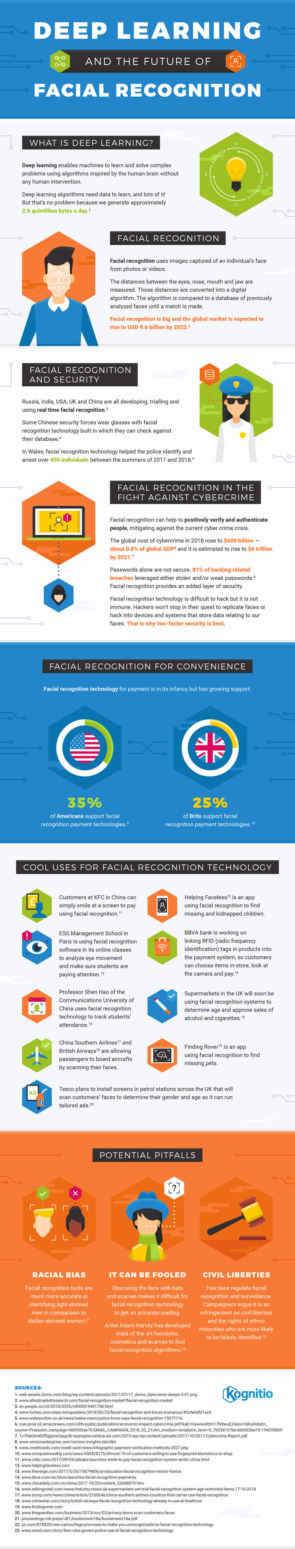 deep-learning-facial-recognition-infographic-plaza