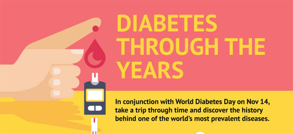 diabetes-through-the-years-infographic-plaza-thumb