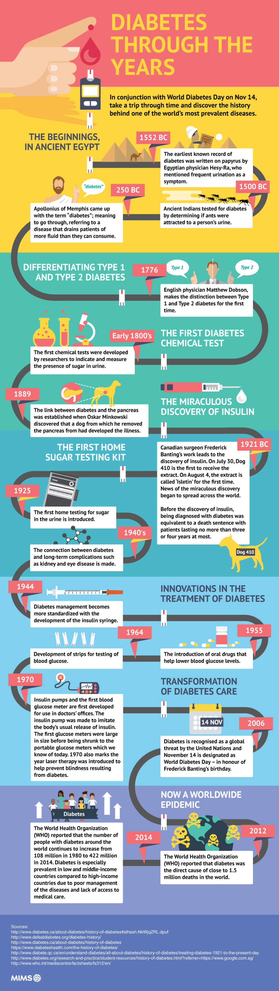 diabetes-through-the-years-infographic-plaza