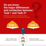 differences-and-similarities-between-ielts-writing-task1-and-task2-infographic-plaza