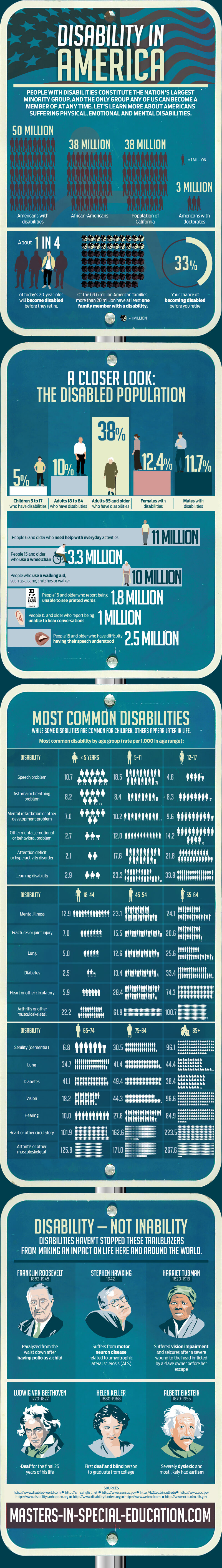 disability-in-america-infographic