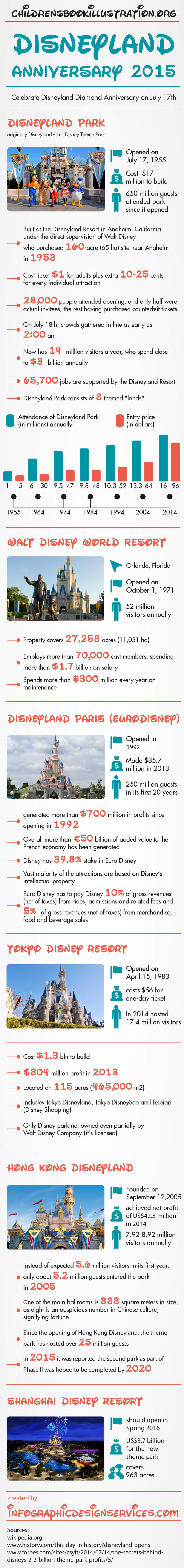 disneyland-anniversary-2015-in-the-overview-of-walt-disney-theme-parks-infographic