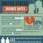 divorce-rates-from-a-divorce-lawyer-in-kansas-city-infographic