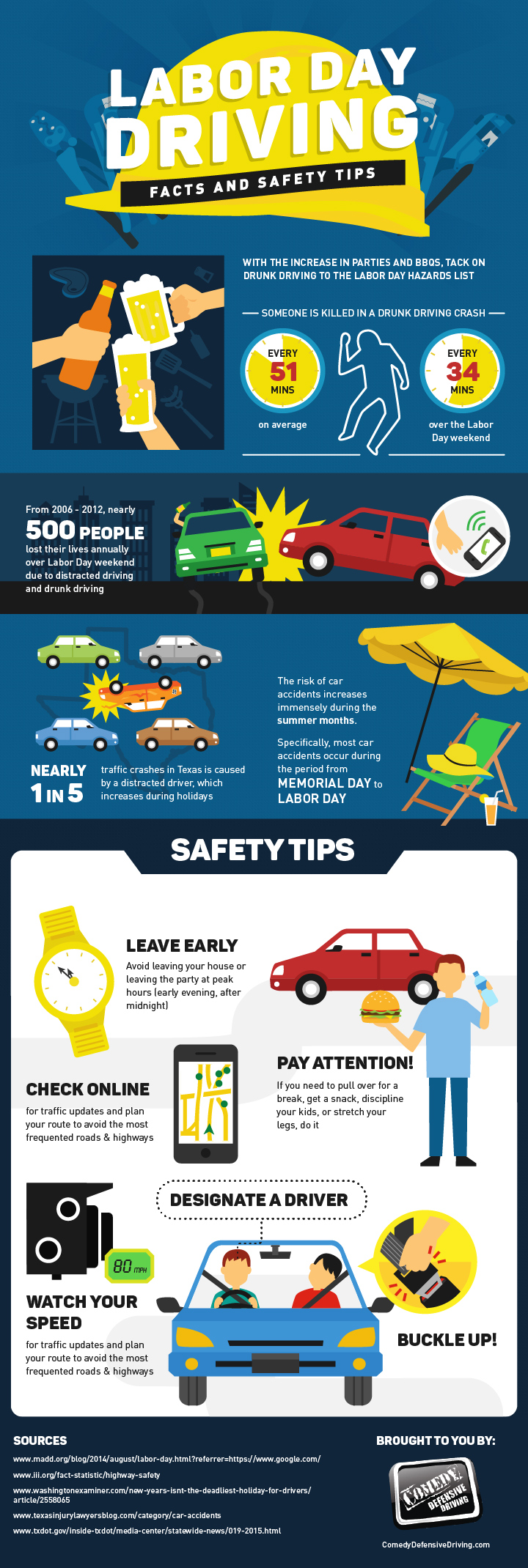 driving-LaborDay-Infographic