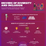e3-workforce-diversity-and-inclusion-infographic-plaza