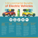 electric-vehicles-infographic-plaza