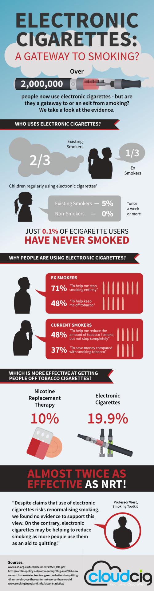 Are Electronic Cigarettes A Gateway To Smoking?