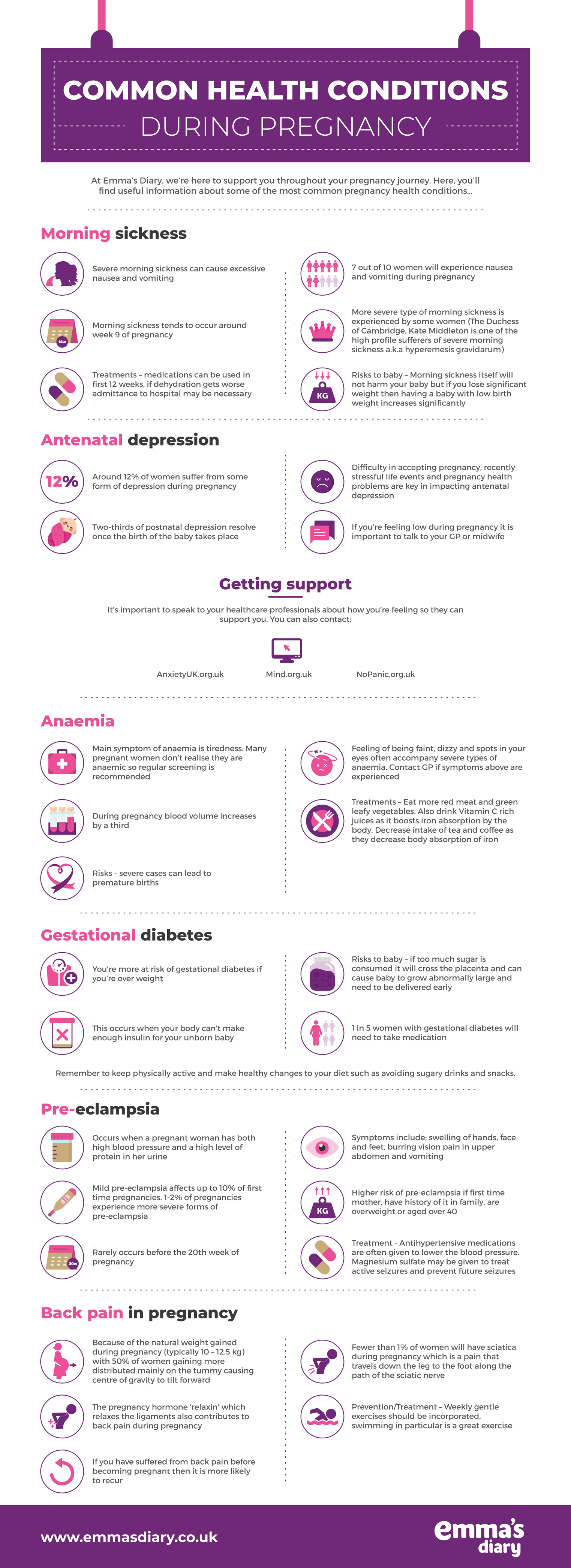 emma's-diary-common-pregnancy-conditions-infographic-plaza