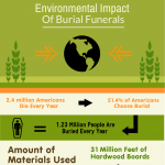environmental-impact-of-burial-funerals-infographic-plaza