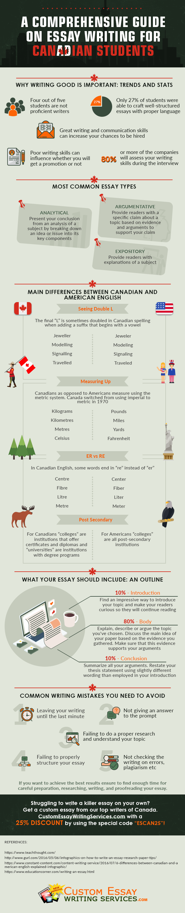 essay-writing-for-canadian-students-infographic-plaza