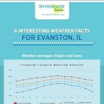 evanston-weather-infographic-plaza