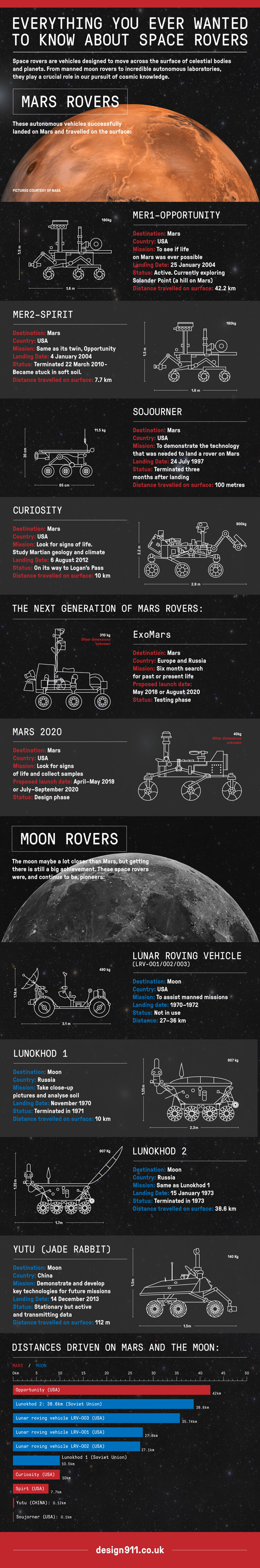 everything-you-ever-wanted-to-know-about-space-rovers-infographic