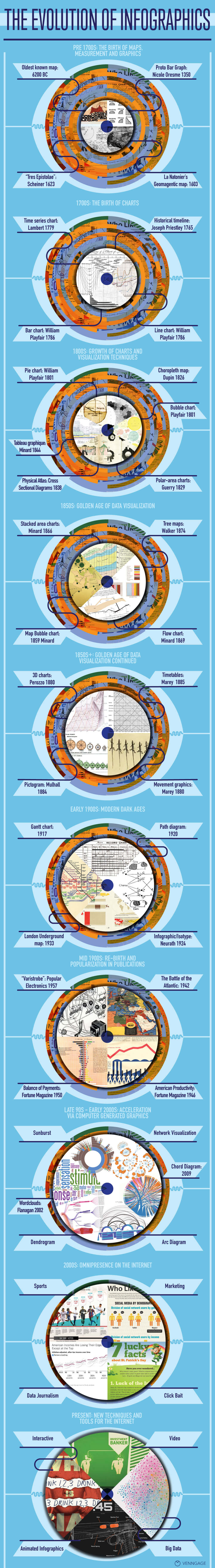 evolution-infographics-venngage