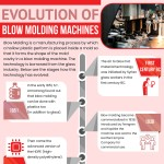 evolution-of-Blow-molding-machines-infographic-plaza