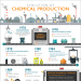 evolution-of-chemical-production-infographic-plaza