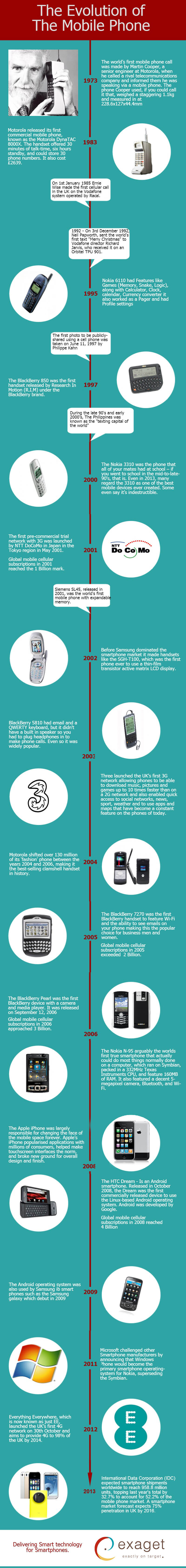 evolution-of-mobile-phones-infographic