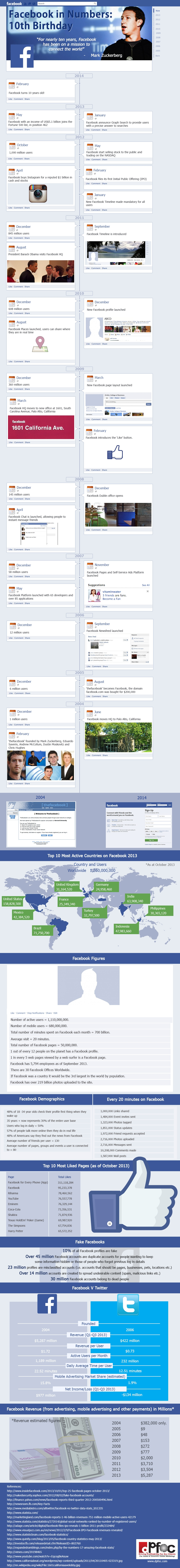 Facebook in numbers: 10th Birthday