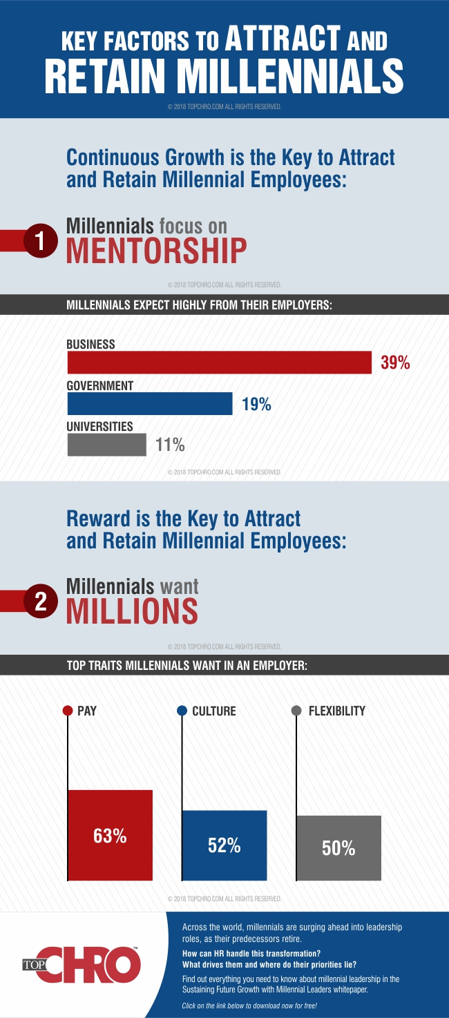factors-to-retain-millennials-infographic-plaza