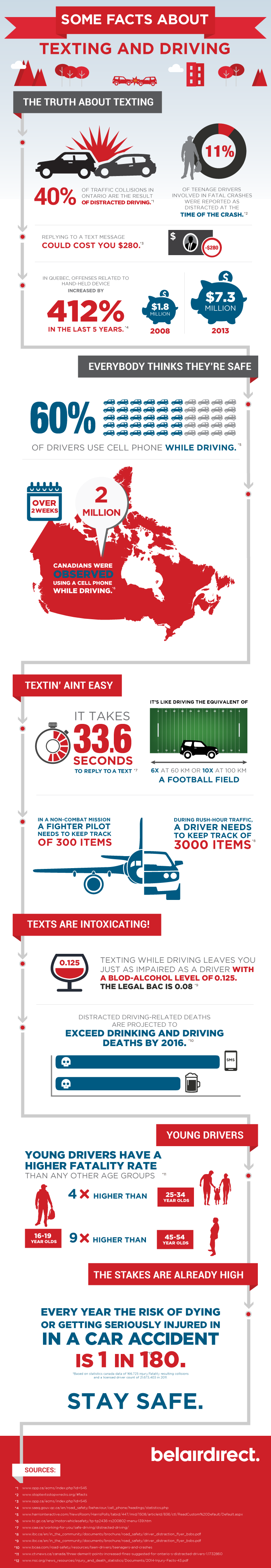 Some Facts about Texting and Driving