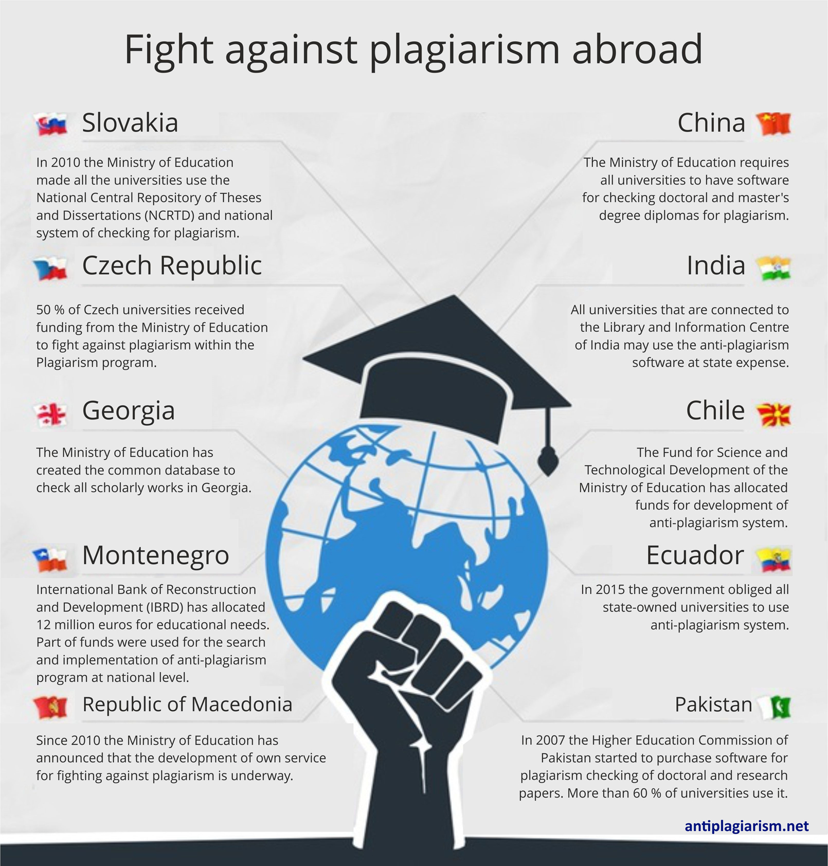 fight-against-plagiarism-abroad-infographic-plaza