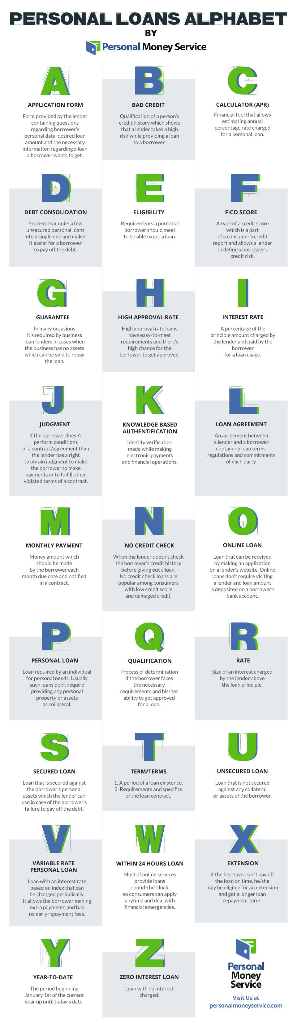 Personal Loans Alphabet - Financial Terms and Definitions