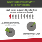 food-waste-supply-chain-infographic-plaza