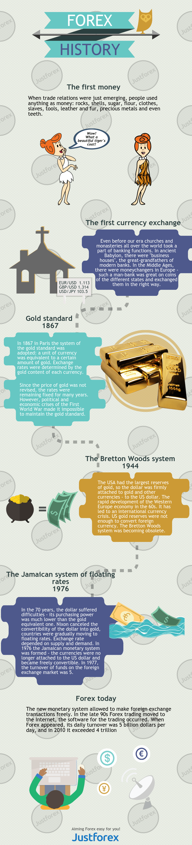 History of the Forex Market