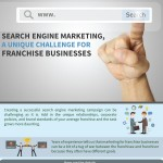 franchise-search-marketing-infographic-plaza