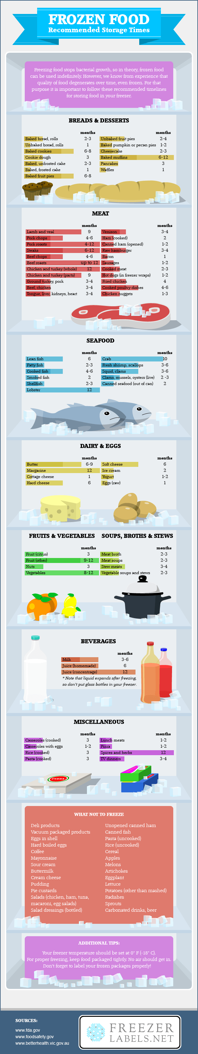 frozen-food-recommended-storage-times-infographic