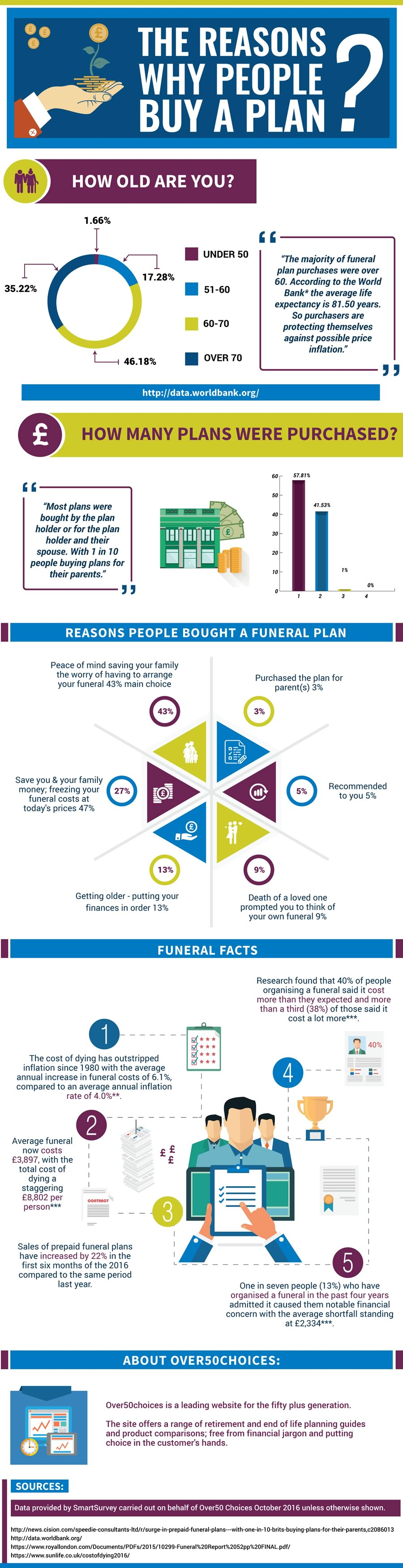 Why do People Buy Funeral Plans?