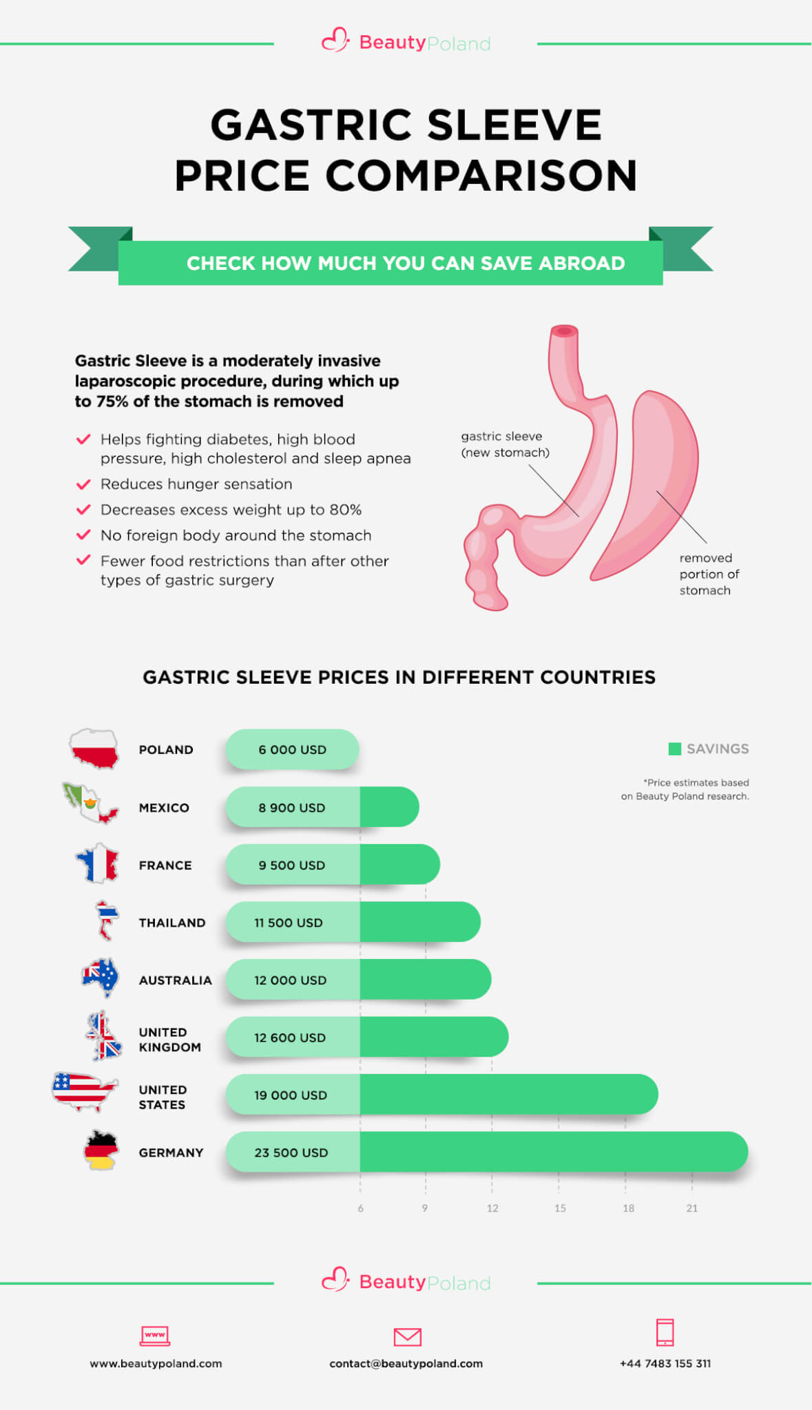 gastric-sleeve-price-comparison-infographic-plaza