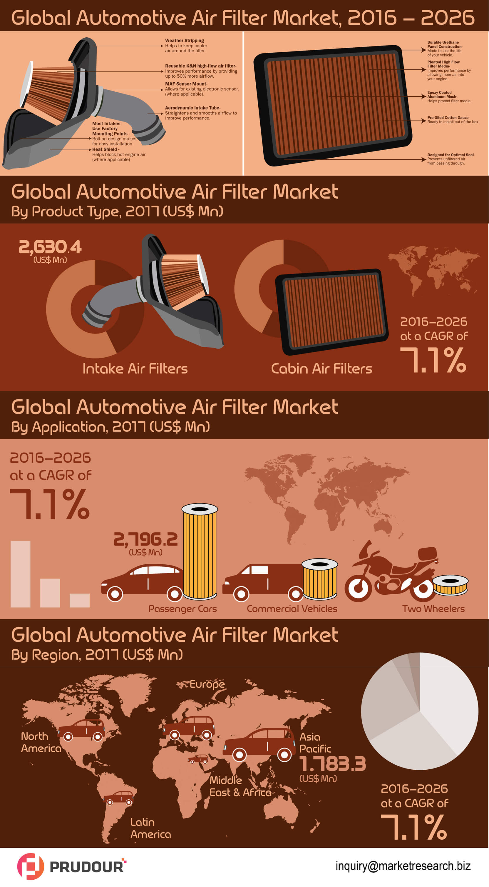 global-automotive-air-filter-market-infographic-plaza
