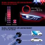 global-automotive-led-lighting-market-infographic