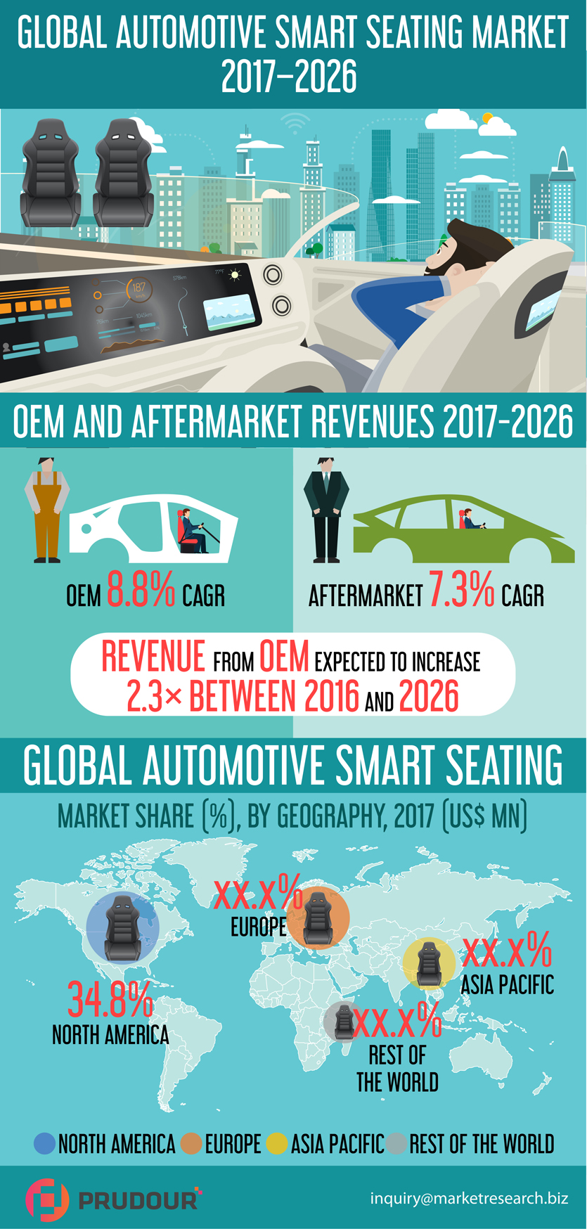 global-automotive-smart-seating-infographic-plaza