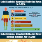 global-biosimilar-monoclonal-antibodies-market-infographic-plaza
