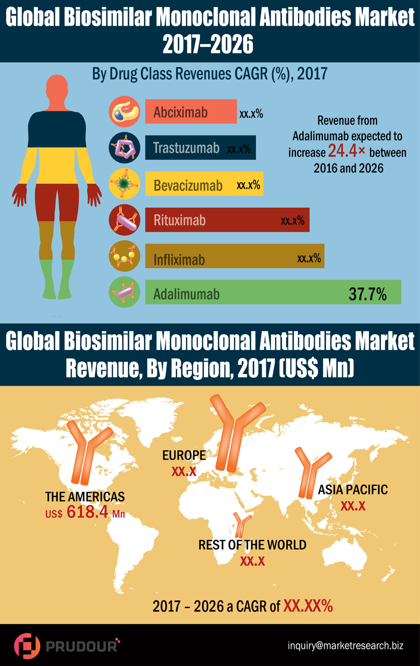 global-biosimilar-monoclonal-antibodies-market-infographic-plaza